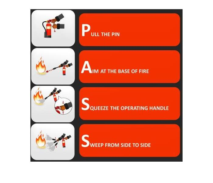 graphic on how to use the P.A.S.S method in a fire extinguisher